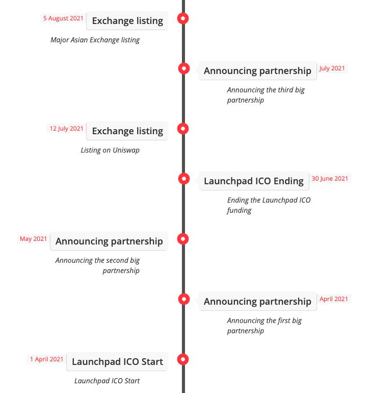 Capture décran 2021 04 09 à 13.46.02 1 Merchant Token (MTO) : Analyse de la cryptomonnaie promettant la sécurité des consommateurs