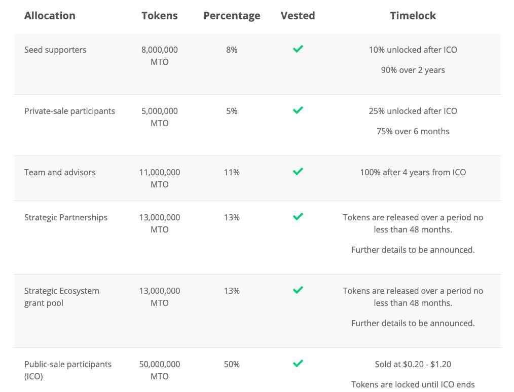 Capture décran 2021 04 09 à 13.47.19 Merchant Token (MTO) : Analyse de la cryptomonnaie promettant la sécurité des consommateurs