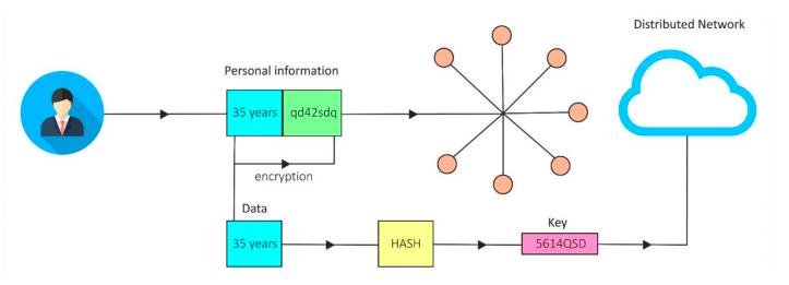 Capture décran 2021 04 28 à 16.53.07 XSL Labs : le projet français qui promet la protection de vos données
