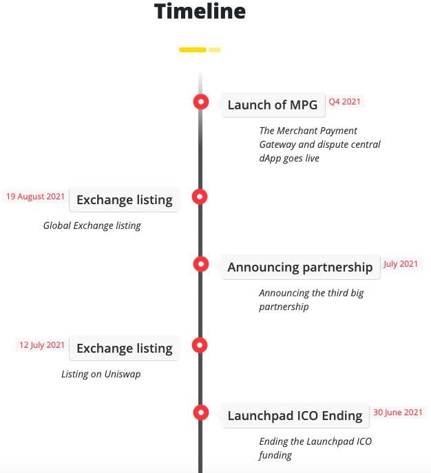 Capture décran 2021 05 16 à 16.06.55 MTO - Comment récupérer vos token MTO après la levée de fonds ?
