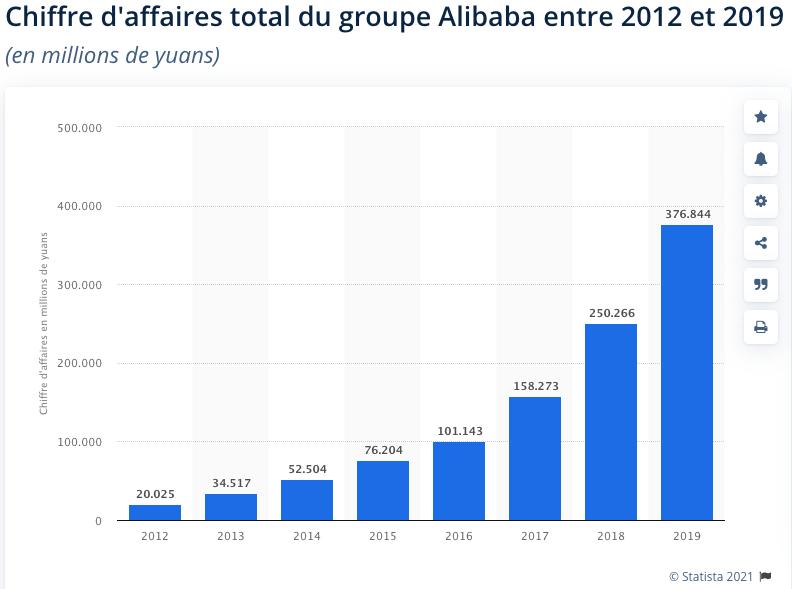 Capture décran 2021 09 10 à 12.51.26 Est-ce que Alibaba est une action à acheter aujourd'hui ?